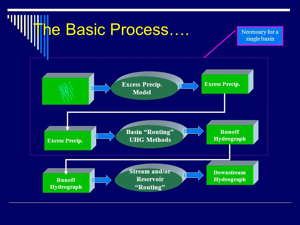 The Basic Process…. Excess Precip. Model Basin Routing UHG Methods