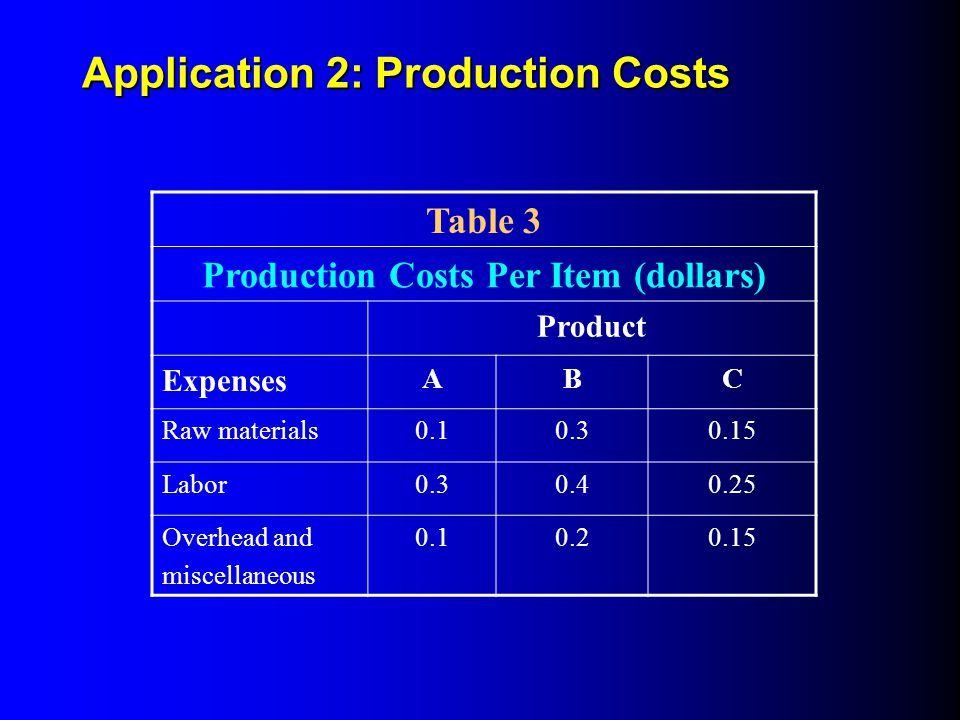 Production Costs Per Item (dollars)