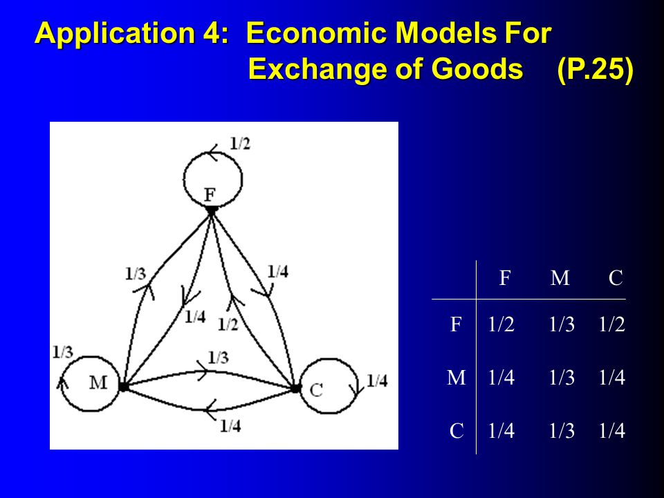 Application 4: Economic Models For Exchange of Goods (P.25)