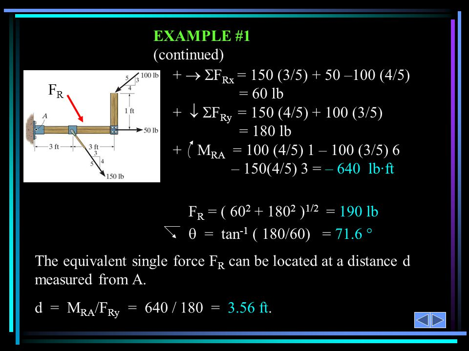 EXAMPLE #1 (continued) +  FRx = 150 (3/5) + 50 –100 (4/5) = 60 lb FR
