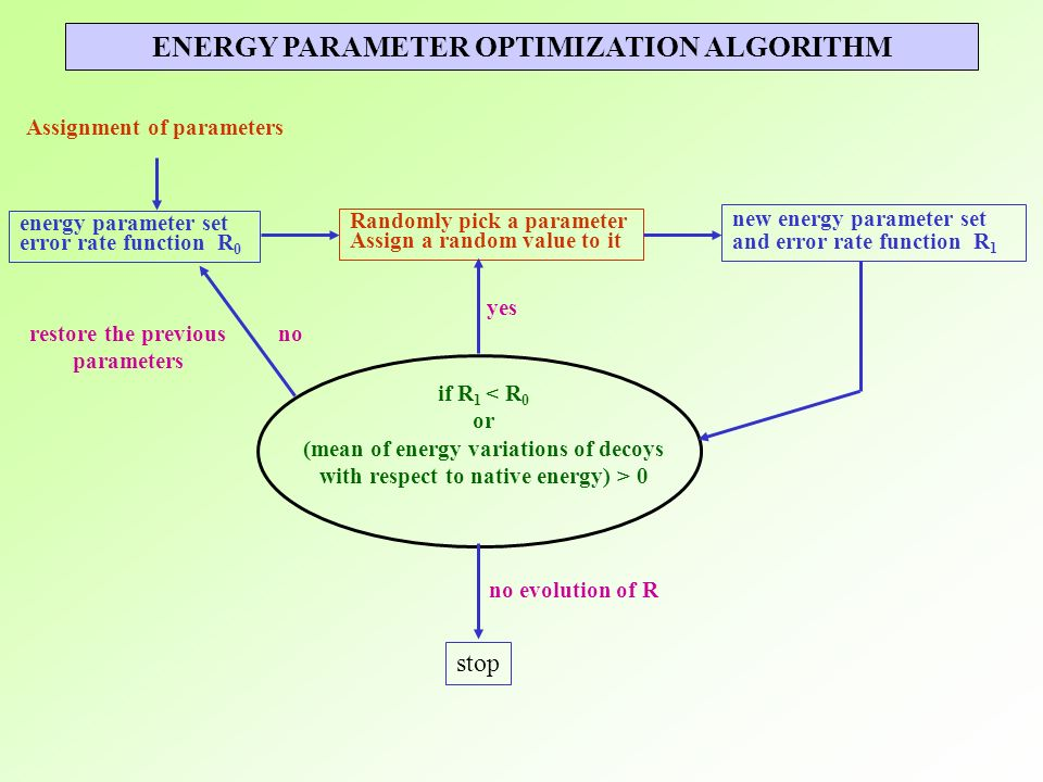 ENERGY PARAMETER OPTIMIZATION ALGORITHM
