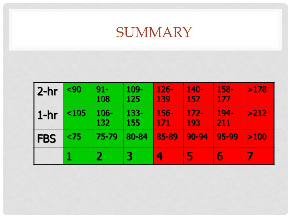Summary 2-hr 1-hr FBS <