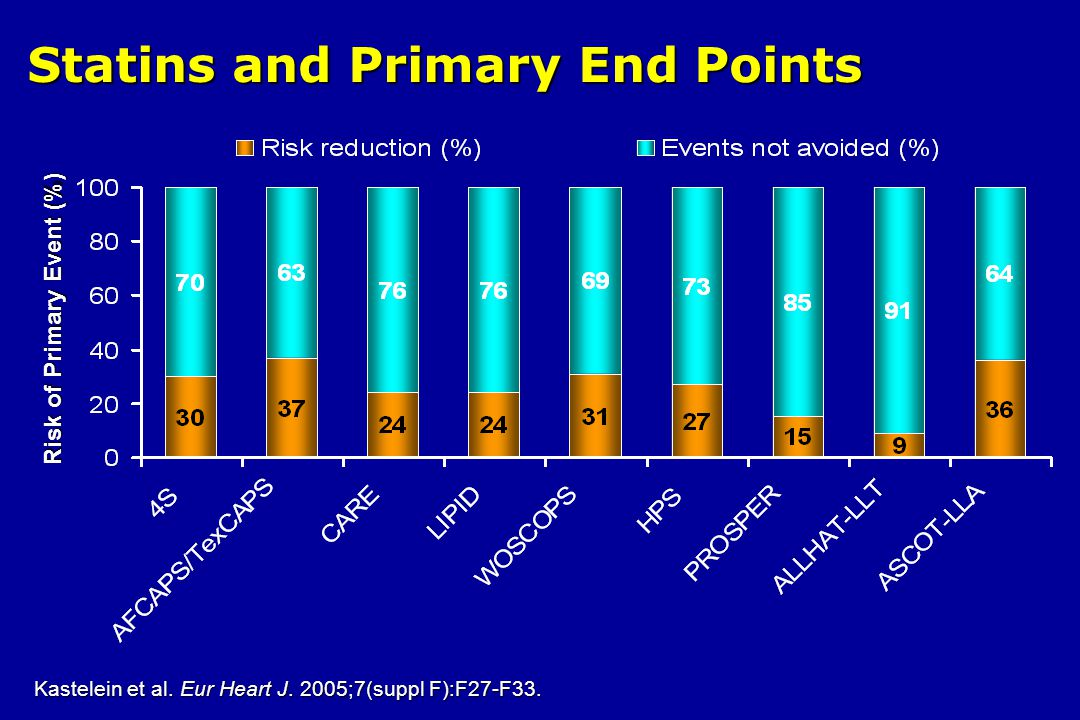 Statins and Primary End Points