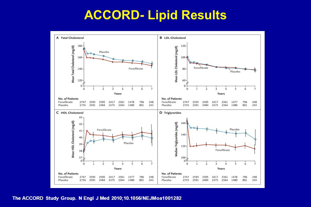 ACCORD- Lipid Results