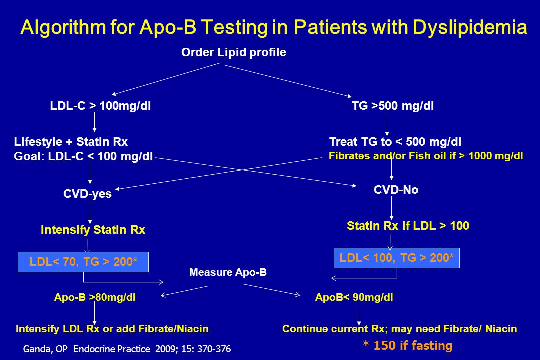 Algorithm for Apo-B Testing in Patients with Dyslipidemia