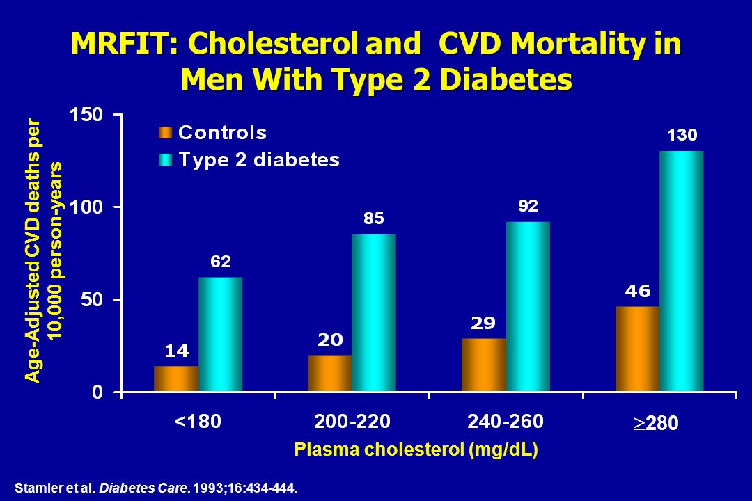 MRFIT: Cholesterol and CVD Mortality in Men With Type 2 Diabetes