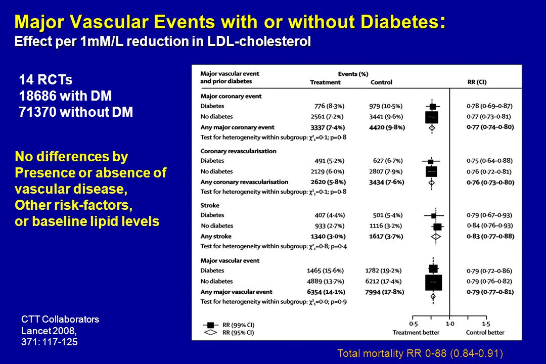 Major Vascular Events with or without Diabetes: Effect per 1mM/L reduction in LDL-cholesterol