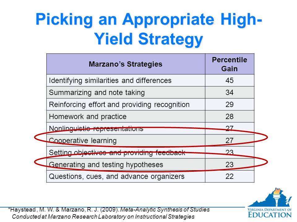 Student Engagement And High Yield Strategies Ppt Download