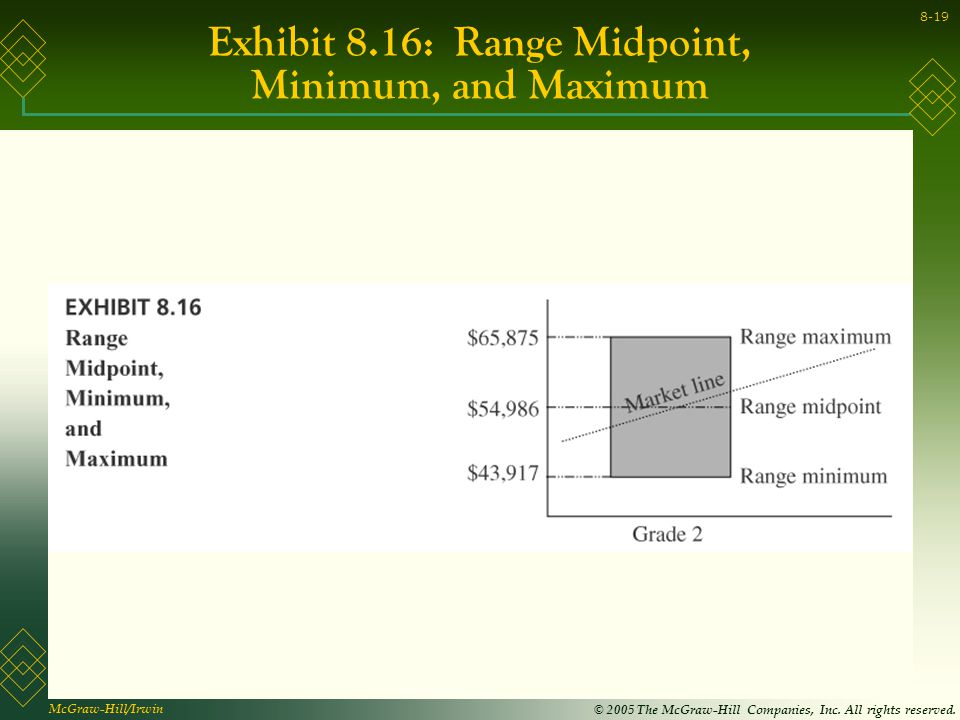 how to find midpoint of a range