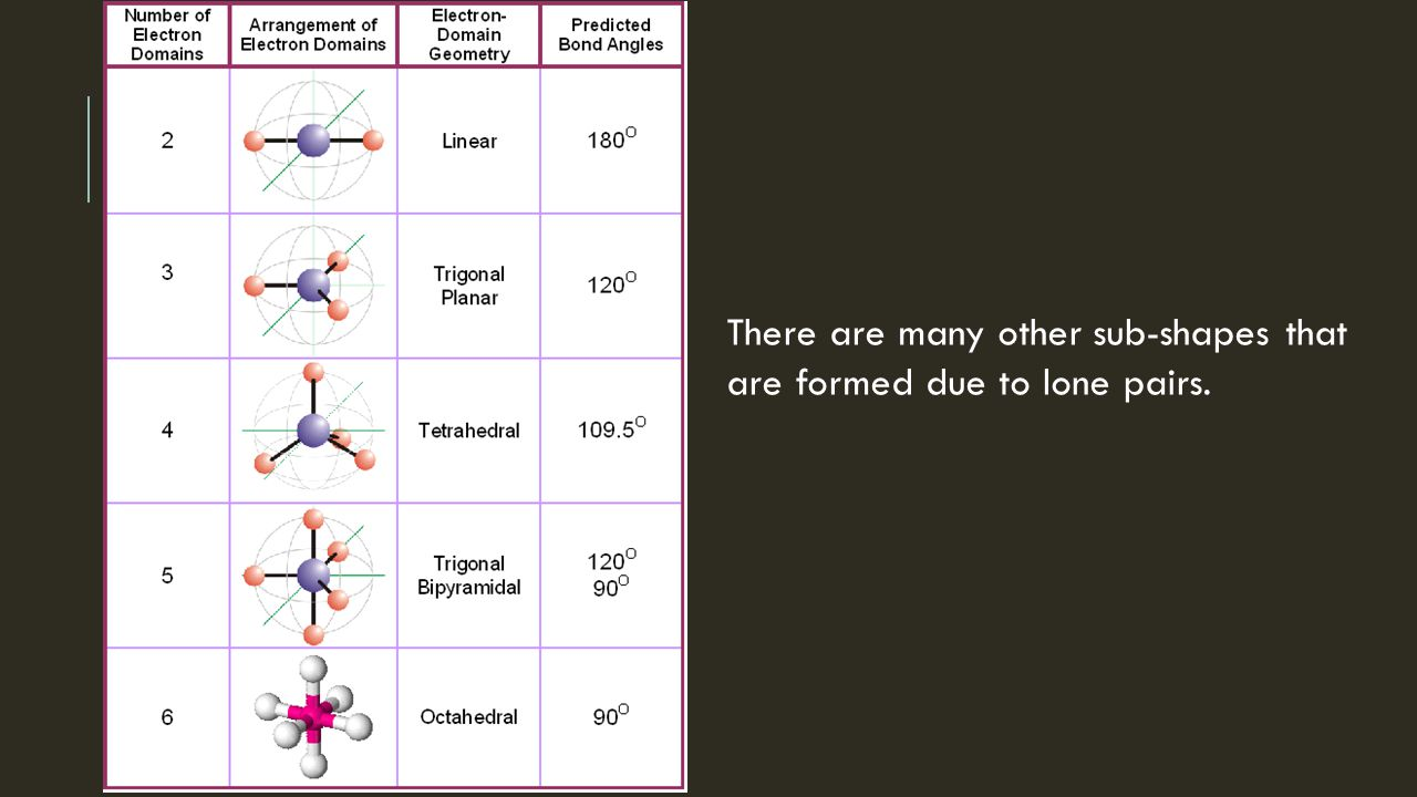 VSEPR Theory Geometry of Molecules  - ppt download