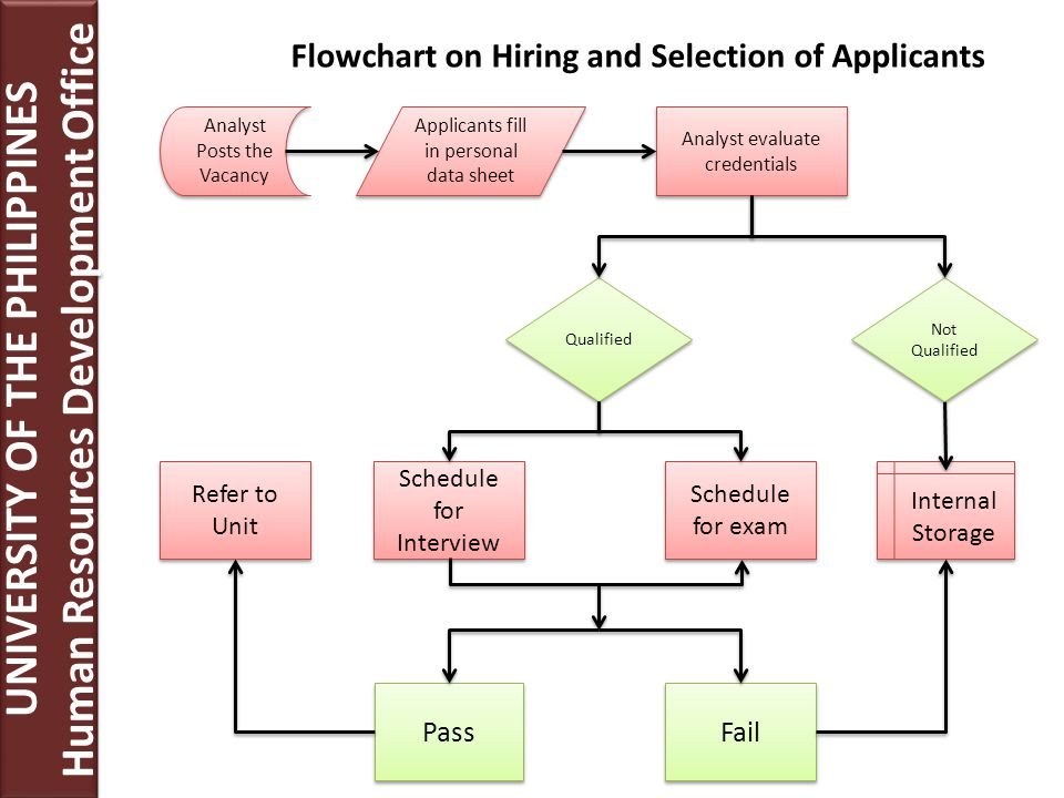 Human Resources Recruitment Division Ppt Download