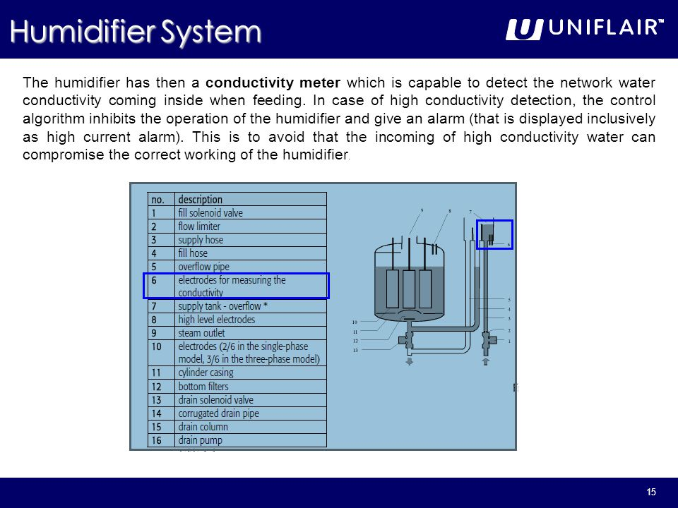 Humidifier System. - ppt video online download