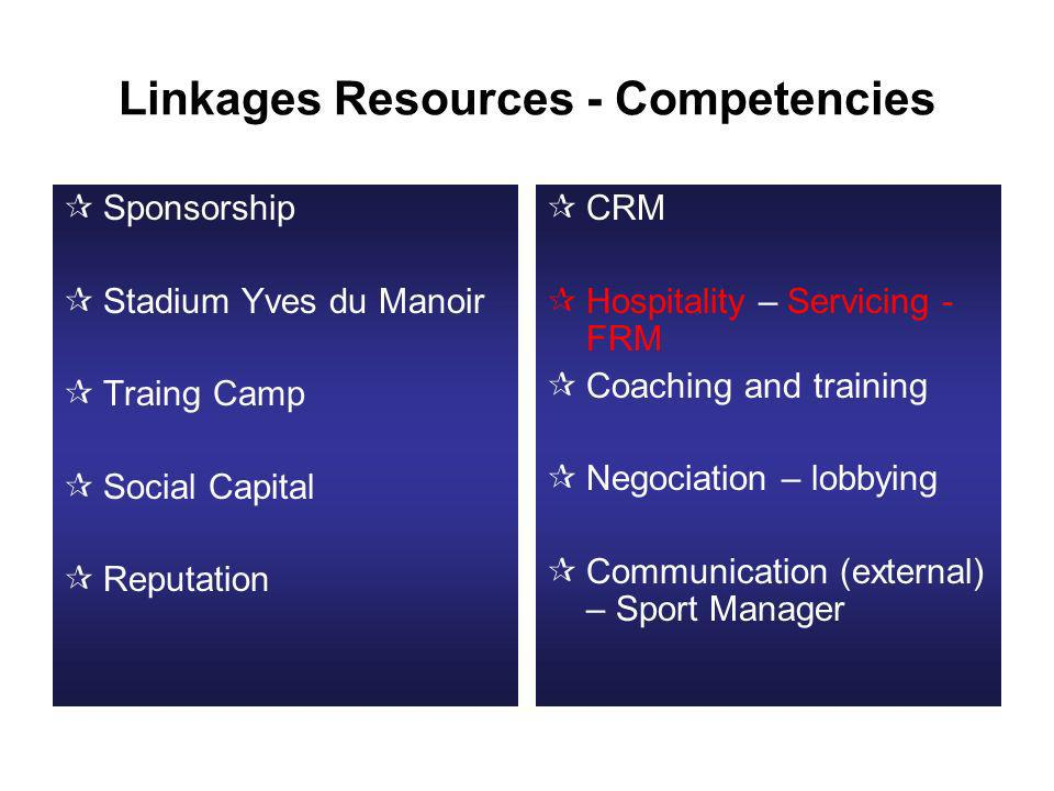 Linkages Resources - Competencies