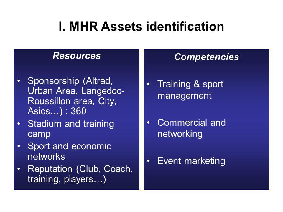 I. MHR Assets identification