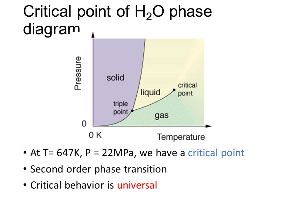 Critical point of H2O phase diagram