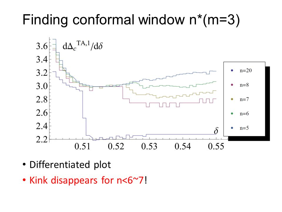Finding conformal window n*(m=3)