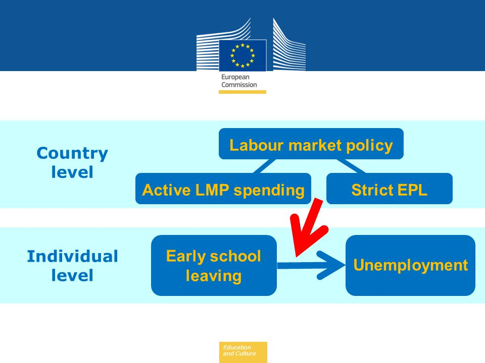 Country level Labour market policy Active LMP spending Strict EPL