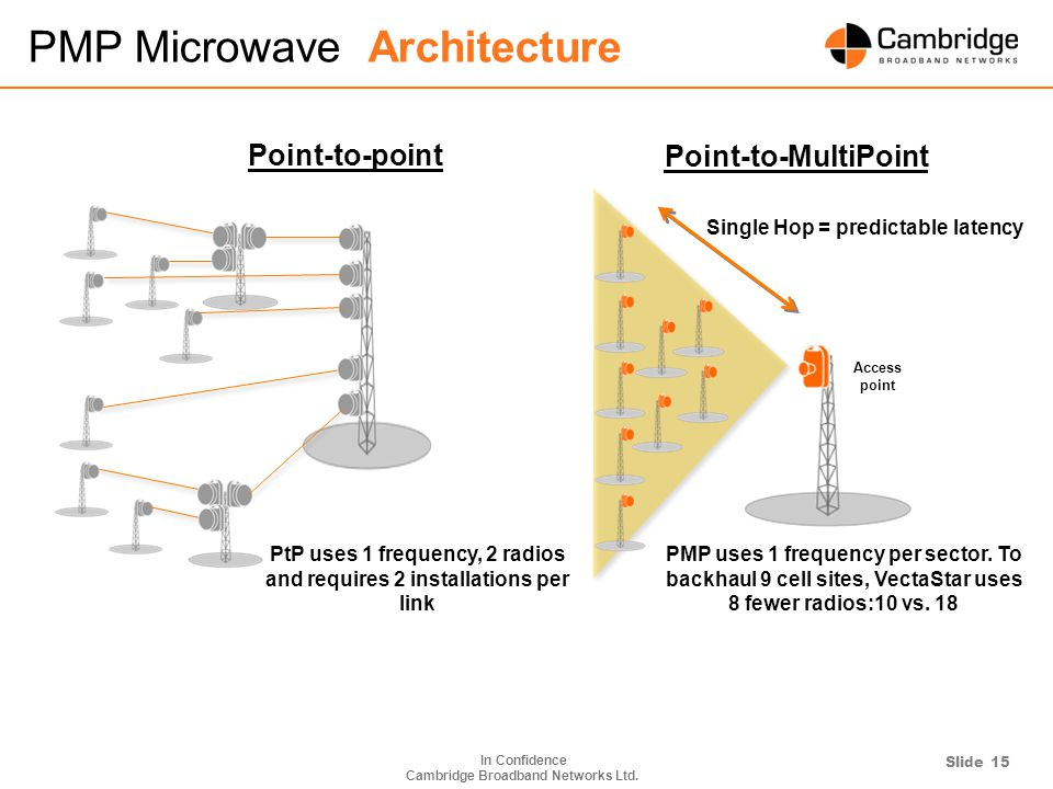 Pmp Microwave Architecture