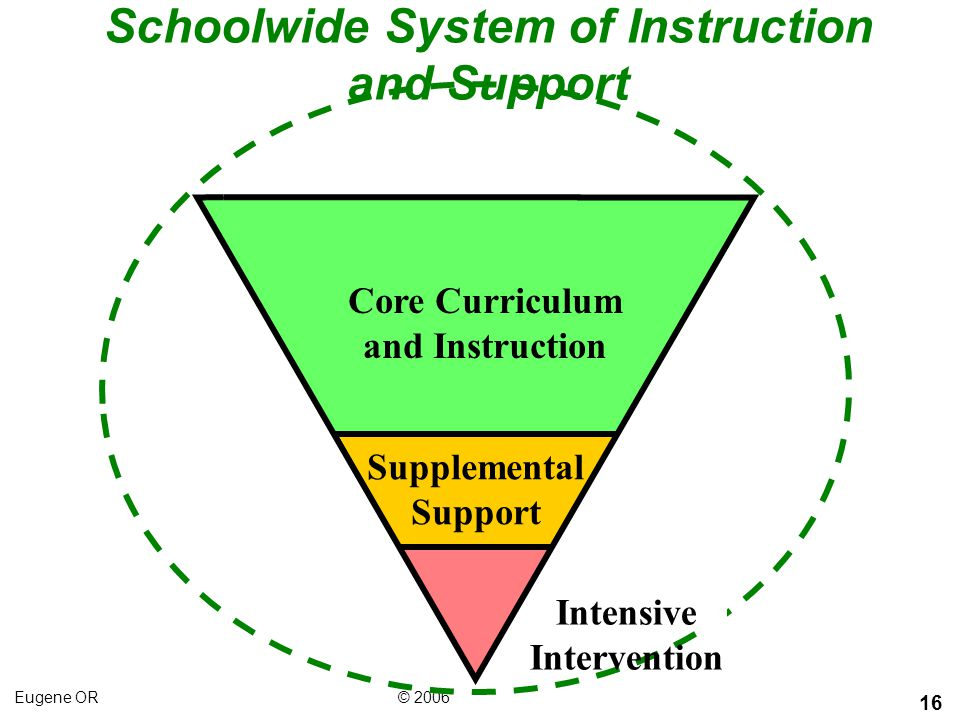 Schoolwide System of Instruction and Support