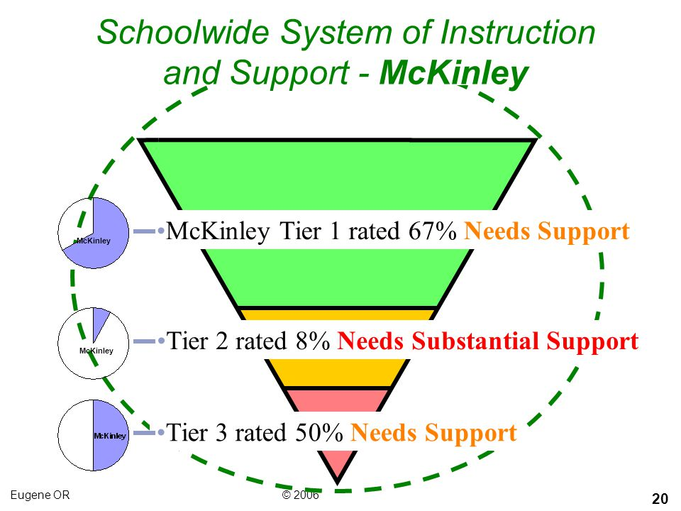 Schoolwide System of Instruction and Support - McKinley