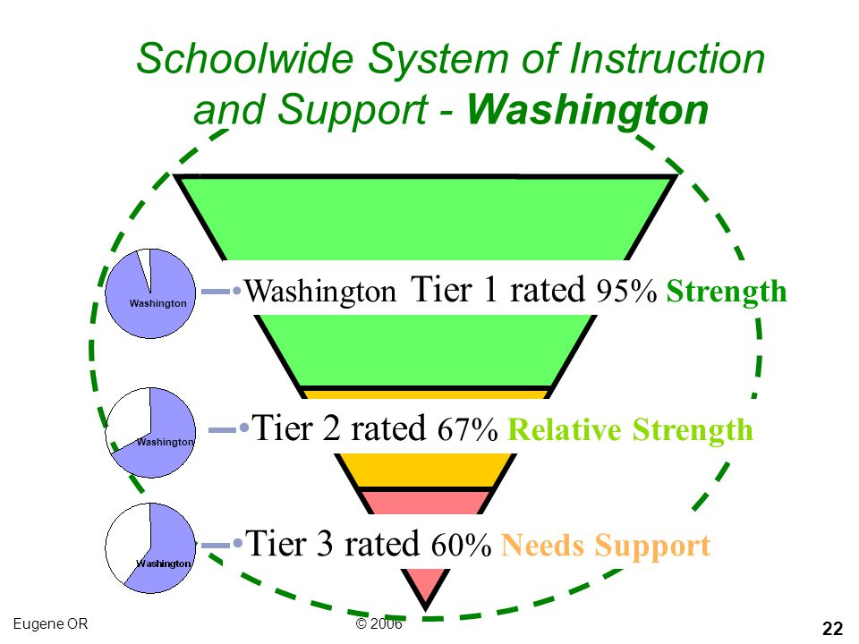 Schoolwide System of Instruction and Support - Washington