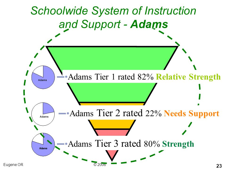 Schoolwide System of Instruction and Support - Adams