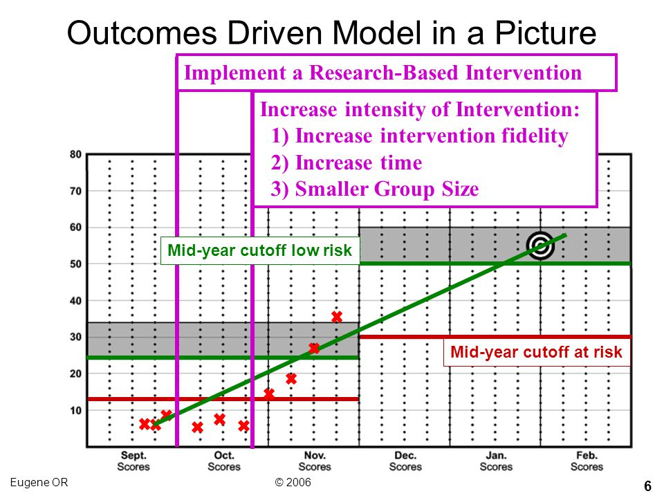 Outcomes Driven Model in a Picture