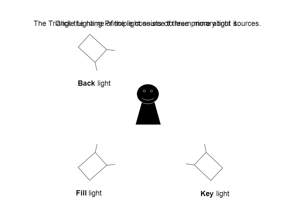 Click the name of the light source to learn more about it.  sc 1 st  SlidePlayer & ? Using the Triangle Lighting Principle - ppt video online download