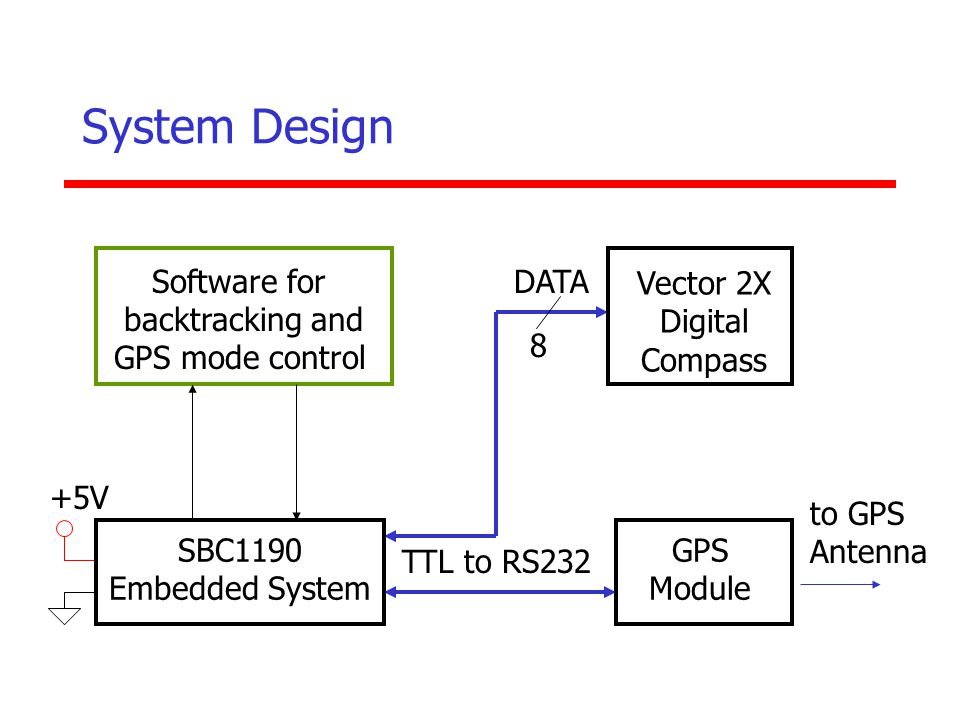 System Design Vector 2X Digital Compass DATA 8 Software for