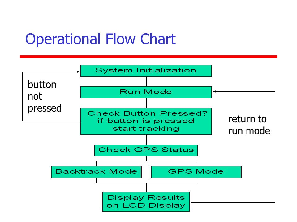 Operational Flow Chart