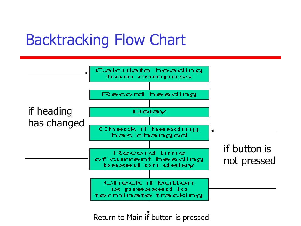 Backtracking Flow Chart