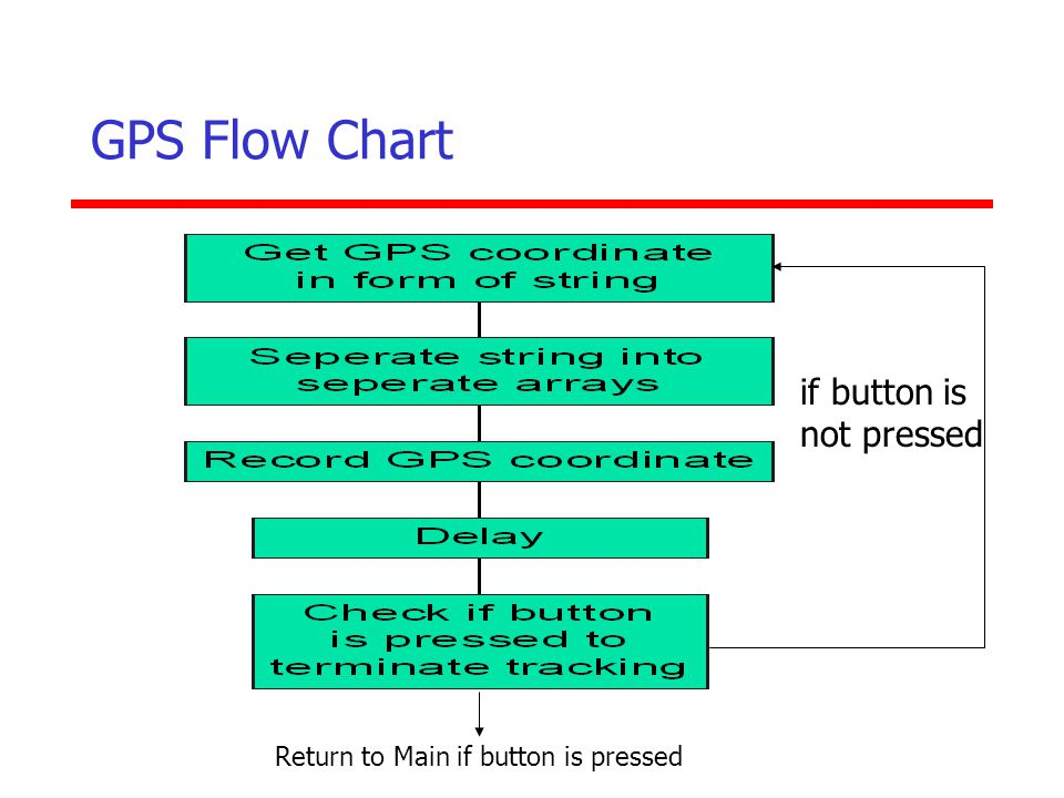 GPS Flow Chart if button is not pressed