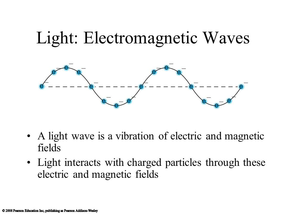 Light: Electromagnetic Waves
