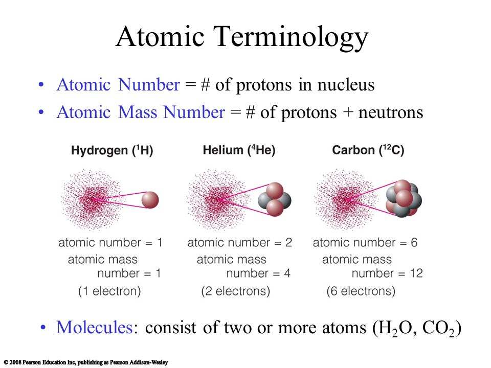 Atomic Terminology Atomic Number = # of protons in nucleus