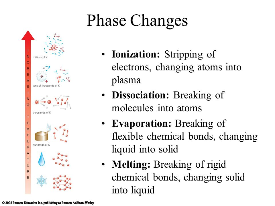Phase Changes Ionization: Stripping of electrons, changing atoms into plasma. Dissociation: Breaking of molecules into atoms.