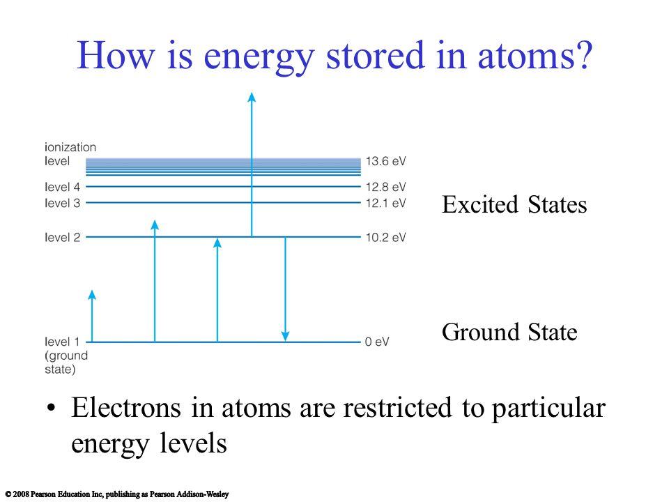 How is energy stored in atoms