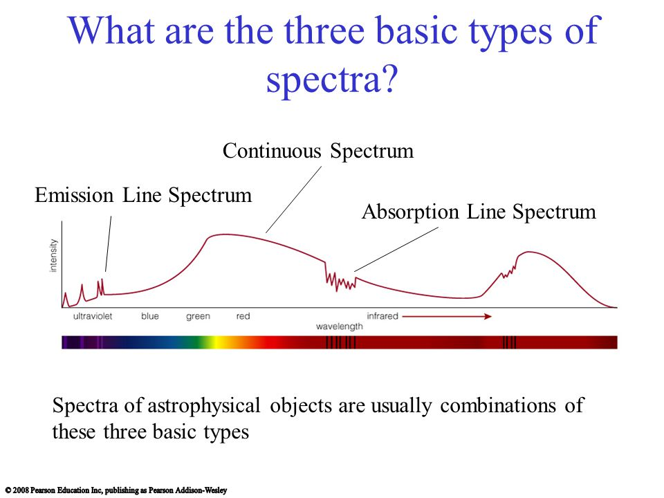 What are the three basic types of spectra