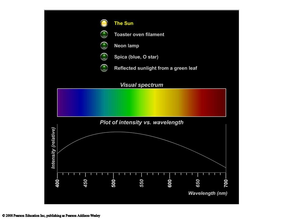 This tool from the Light and Spectroscopy tutorial.