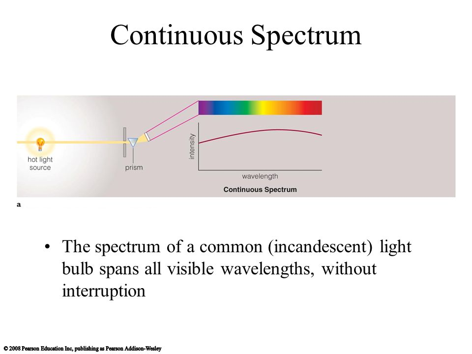 Continuous Spectrum The spectrum of a common (incandescent) light bulb spans all visible wavelengths, without interruption.