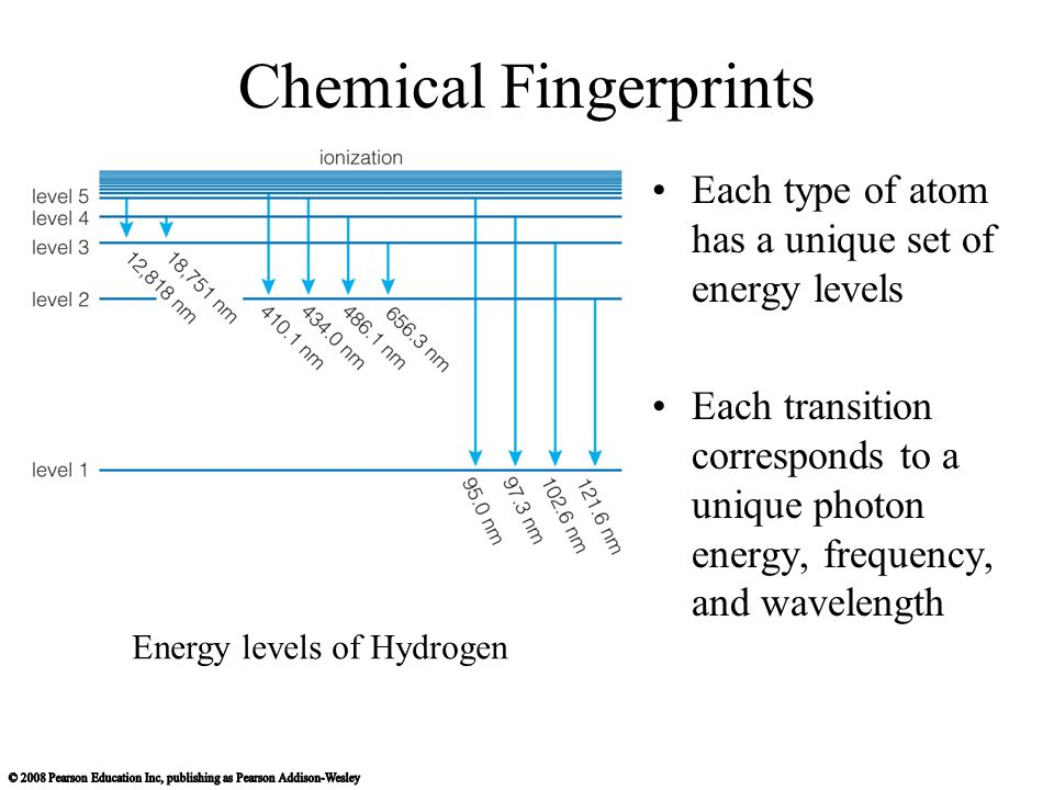 Chemical Fingerprints