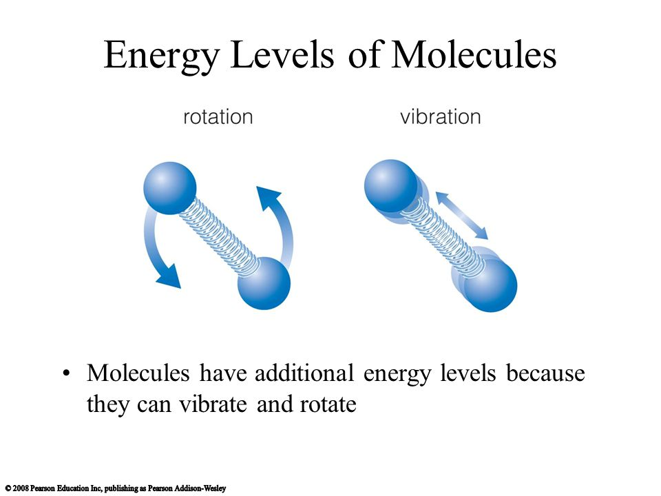 Energy Levels of Molecules