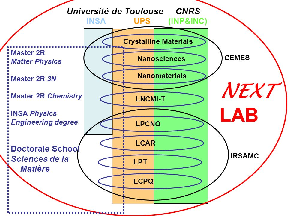 NEXT LAB Université de Toulouse CNRS Doctorale School Sciences de la