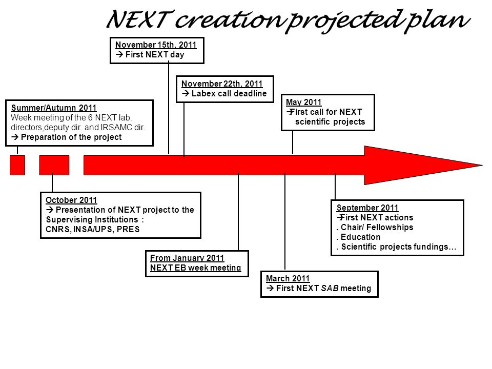 NEXT creation projected plan