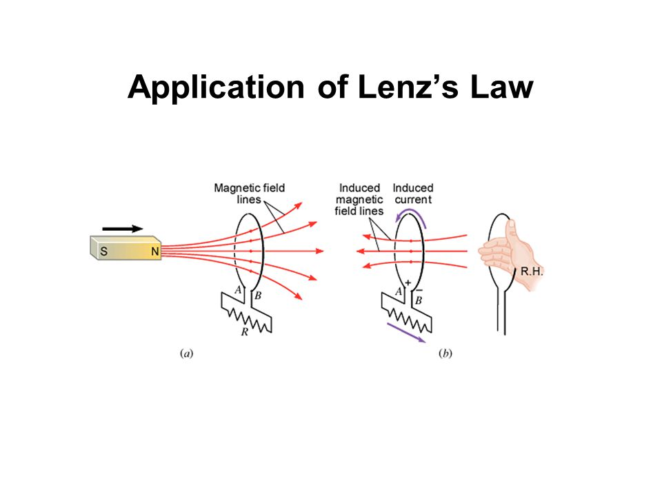 Application of Lenz's Law