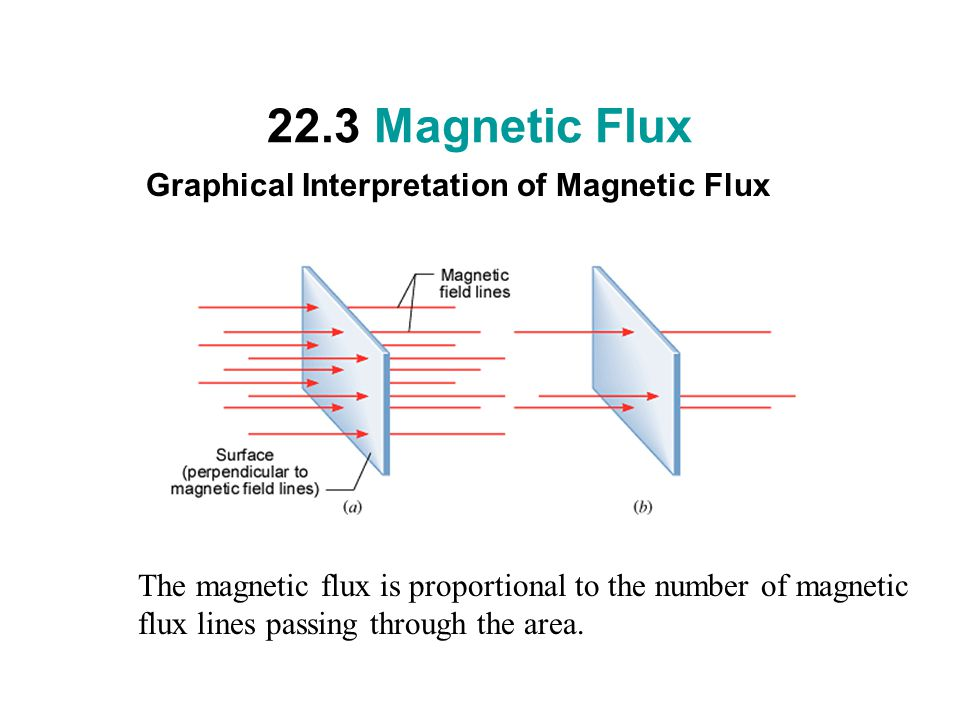 22.3 Magnetic Flux Graphical Interpretation of Magnetic Flux