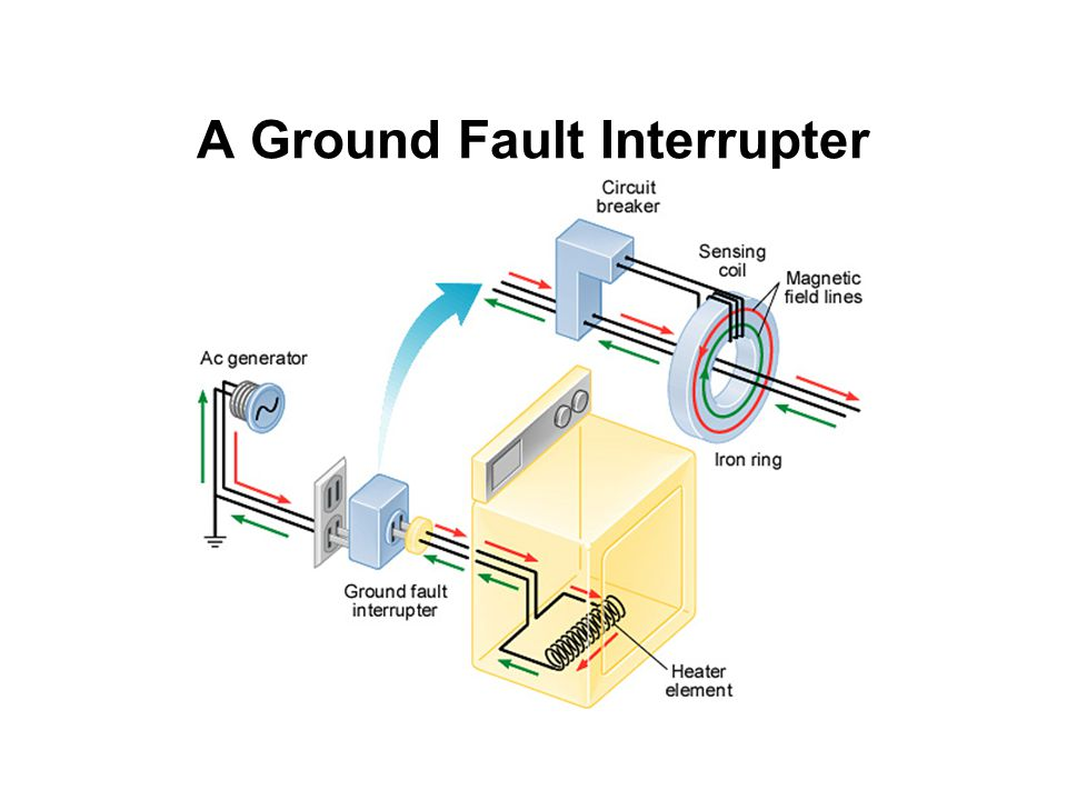 A Ground Fault Interrupter