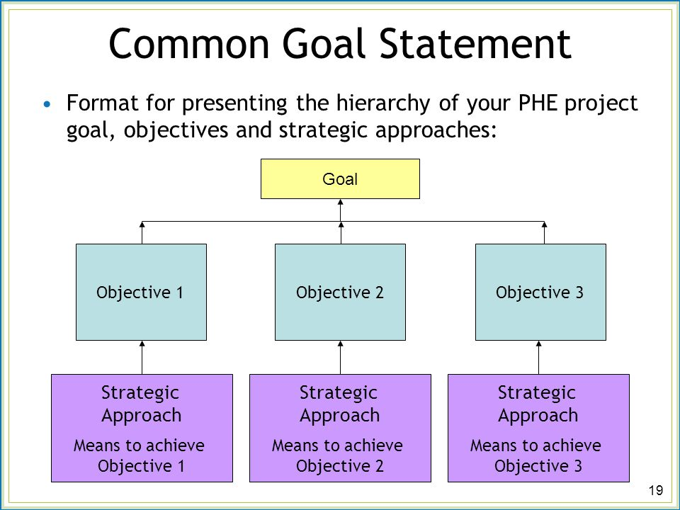 Setting Project Goals Objectives And Strategies Ppt