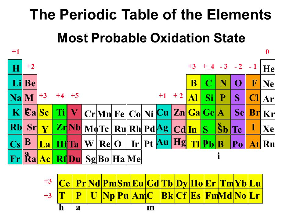 Oxidation number of elements on the periodic table image collections oxidation number periodic table pinterest periodic table number chapter 2 the components of matter ppt download urtaz Choice Image