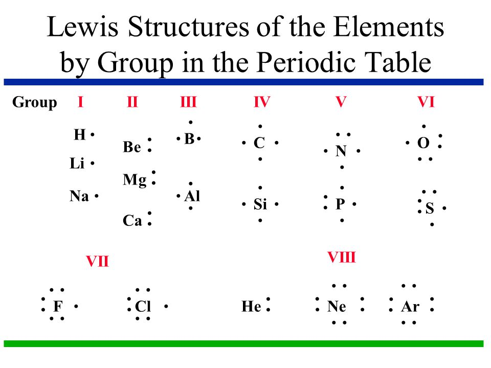Lewis Structures of the Elements by Group in the Periodic Table