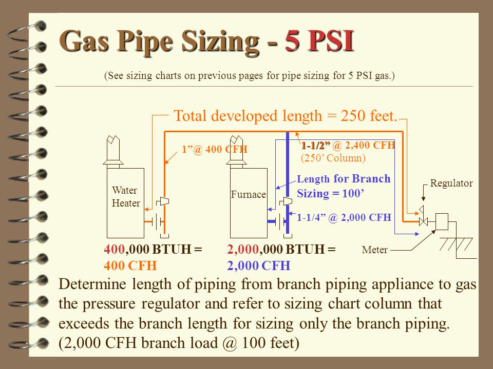 See Sizing Charts On Previous Pages For Pipe 5 Psi Gas